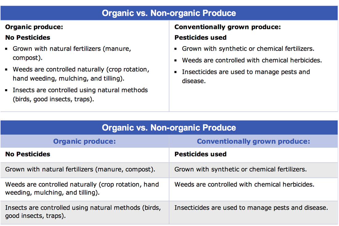 Organic Compounds Used In Food